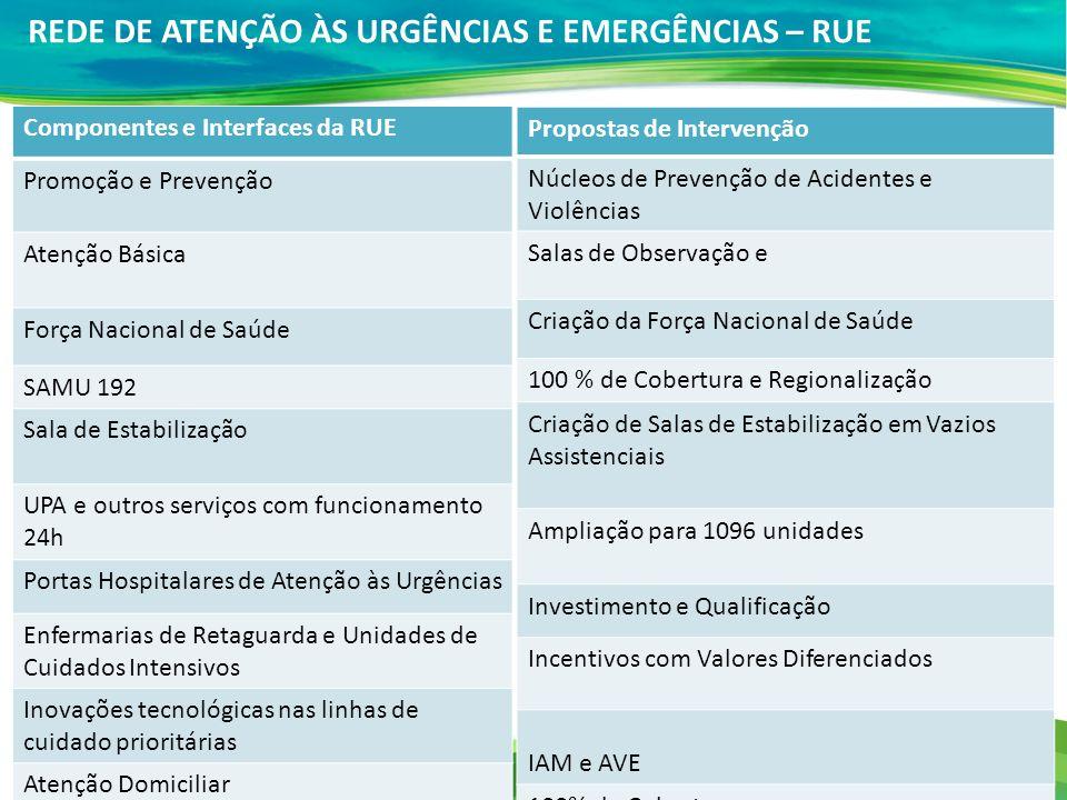 Componentes e Interfaces da RUE Promoção e Prevenção Atenção Básica Força Nacional de Saúde SAMU 192 Sala de Estabilização UPA e outros serviços com f
