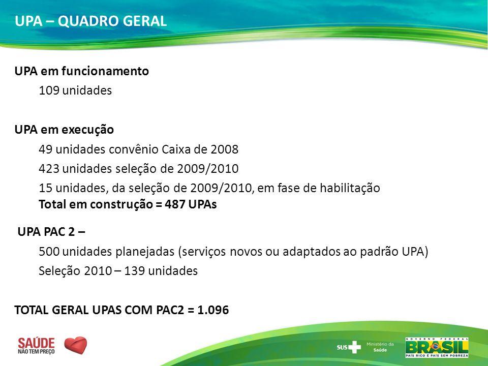 UPA – QUADRO GERAL UPA em funcionamento 109 unidades UPA em execução 49 unidades convênio Caixa de 2008 423 unidades seleção de 2009/2010 15 unidades,