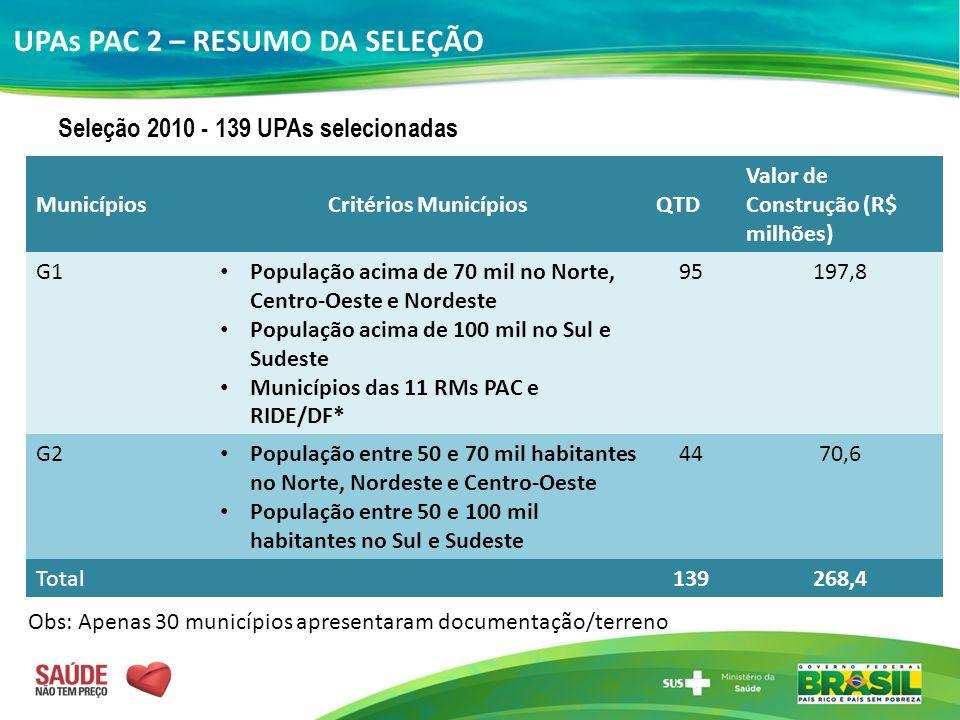UPAs PAC 2 – RESUMO DA SELEÇÃO Seleção 2010 - 139 UPAs selecionadas MunicípiosCritérios MunicípiosQTD Valor de Construção (R$ milhões) G1 População ac