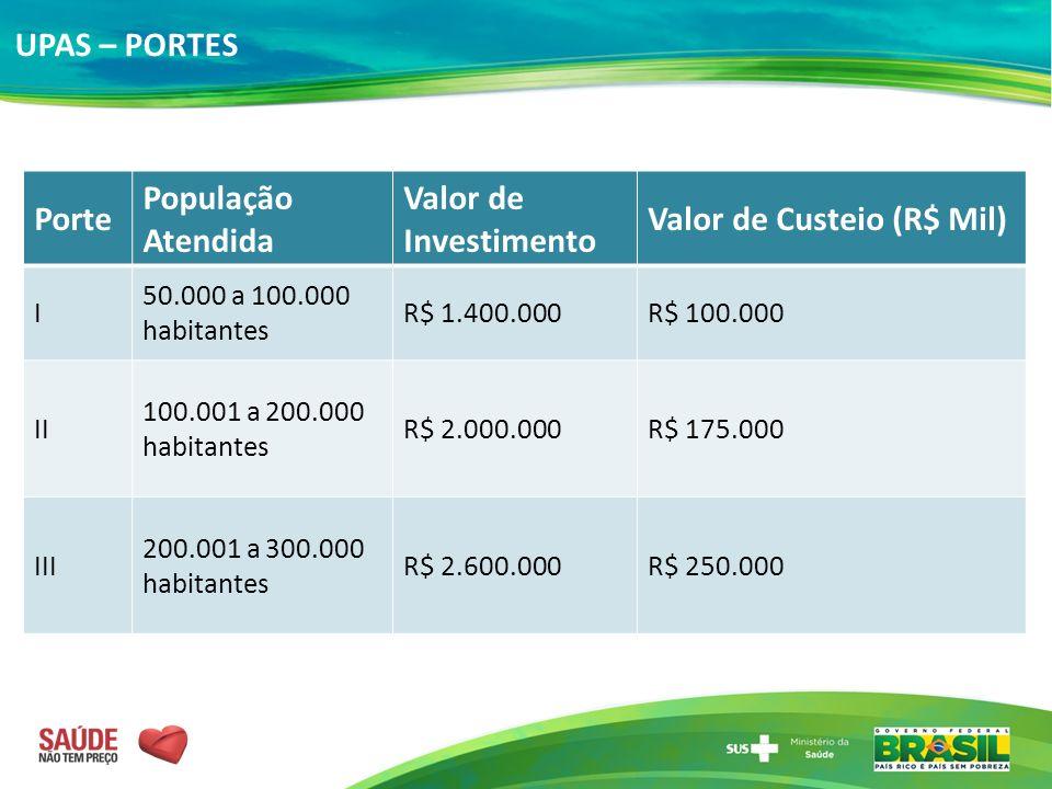 Porte População Atendida Valor de Investimento Valor de Custeio (R$ Mil) I 50.000 a 100.000 habitantes R$ 1.400.000R$ 100.000 II 100.001 a 200.000 hab