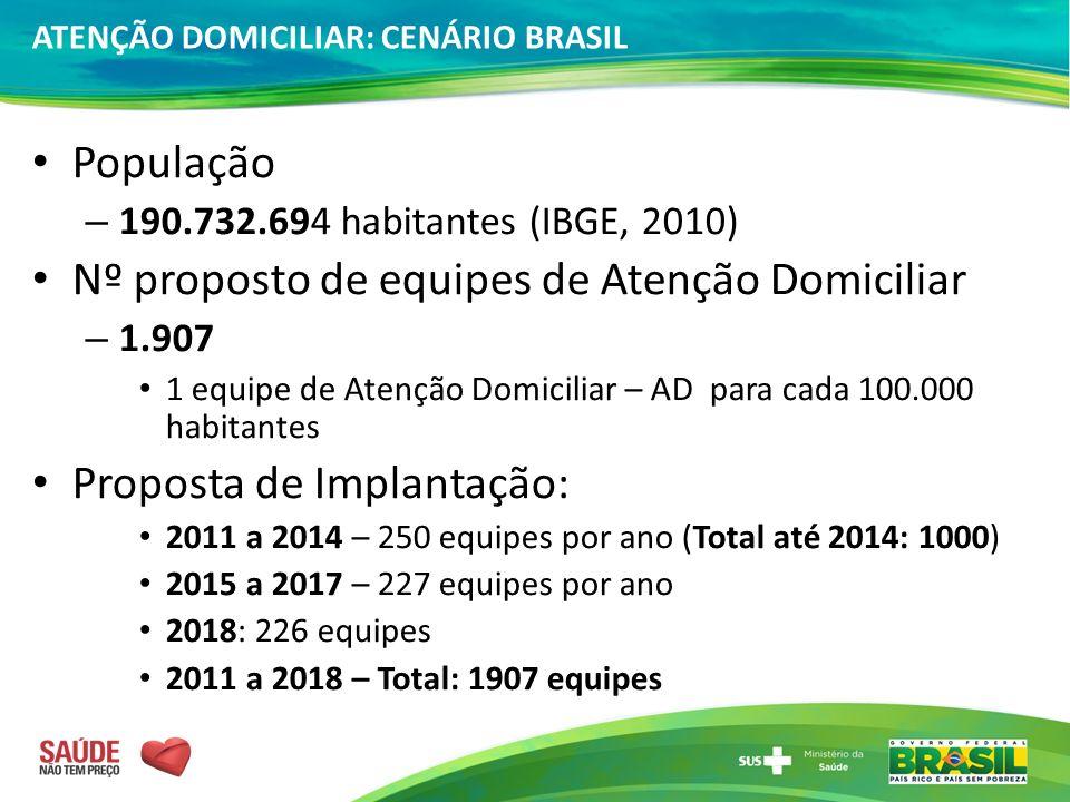 População – 190.732.694 habitantes (IBGE, 2010) Nº proposto de equipes de Atenção Domiciliar – 1.907 1 equipe de Atenção Domiciliar – AD para cada 100