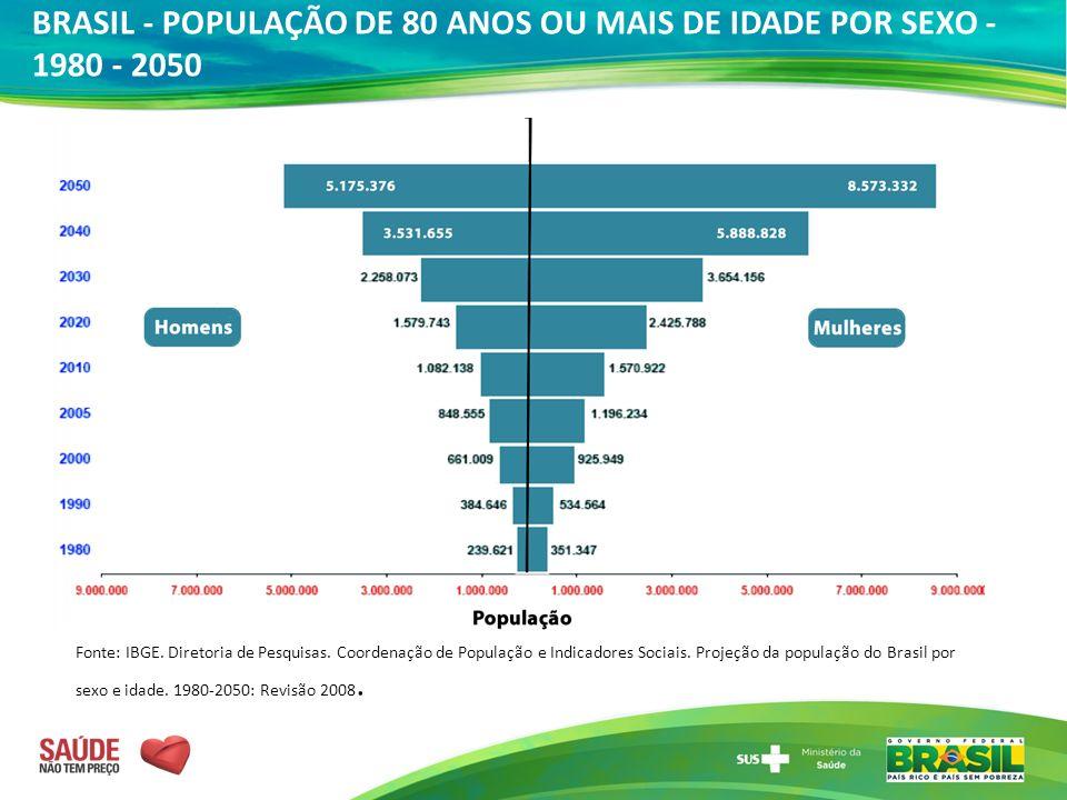 BRASIL - POPULAÇÃO DE 80 ANOS OU MAIS DE IDADE POR SEXO - 1980 - 2050 Fonte: IBGE. Diretoria de Pesquisas. Coordenação de População e Indicadores Soci