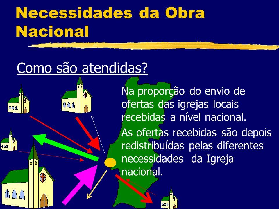 Necessidades da Obra Nacional Como são atendidas.