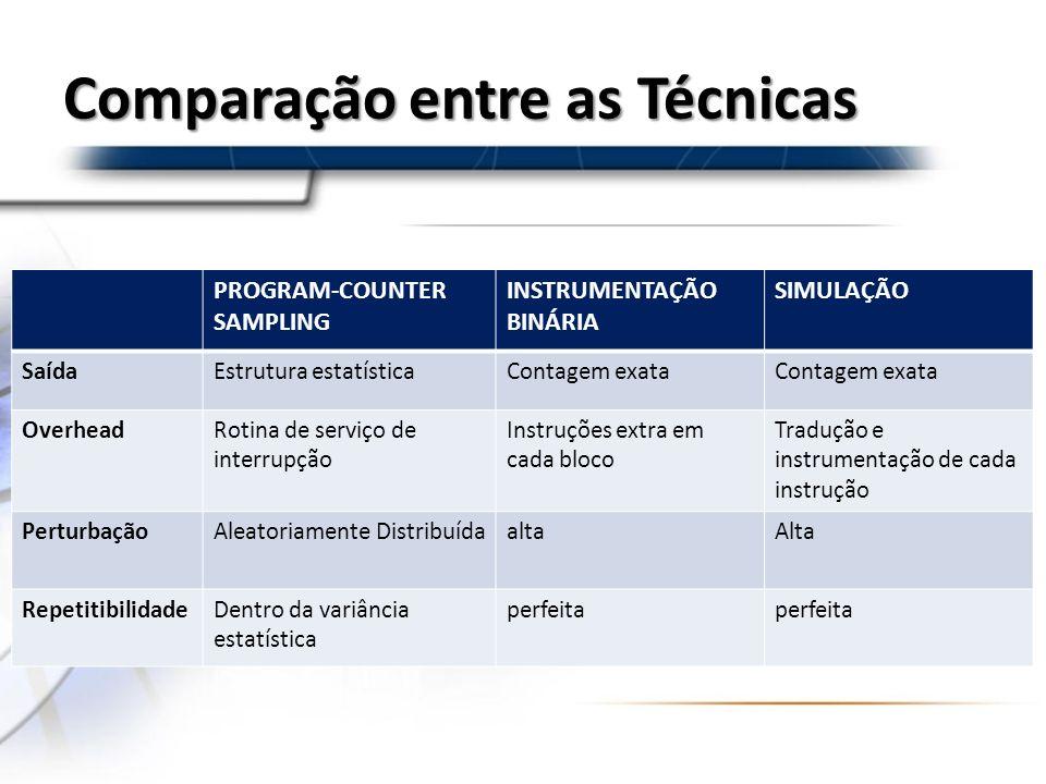 Comparação entre as Técnicas PROGRAM-COUNTER SAMPLING INSTRUMENTAÇÃO BINÁRIA SIMULAÇÃO SaídaEstrutura estatísticaContagem exata OverheadRotina de serv
