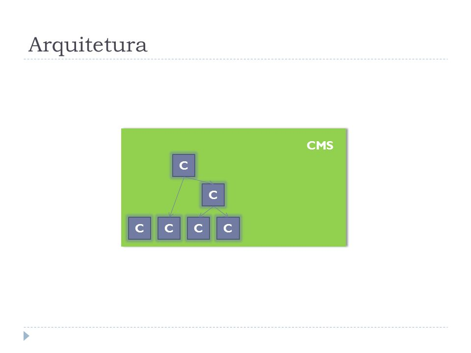 Arquitetura Expansível CMS CCCC C C CC
