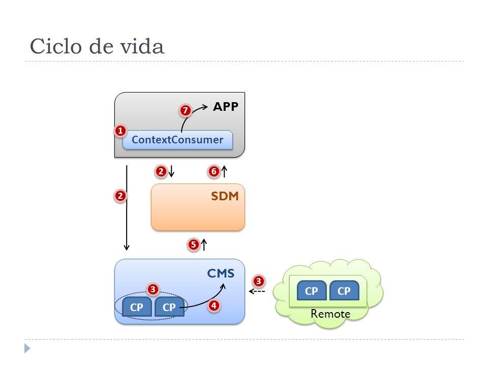 Características Componentes de contexto podem utilizar outros Forma uma hierarquia de contexto, componentes no nível mais alto representam informações derivadas dos componentes de nível mais baixo Contextos podem ser ativos Executam em intervalos definidos de tempo CMS CCCC C C