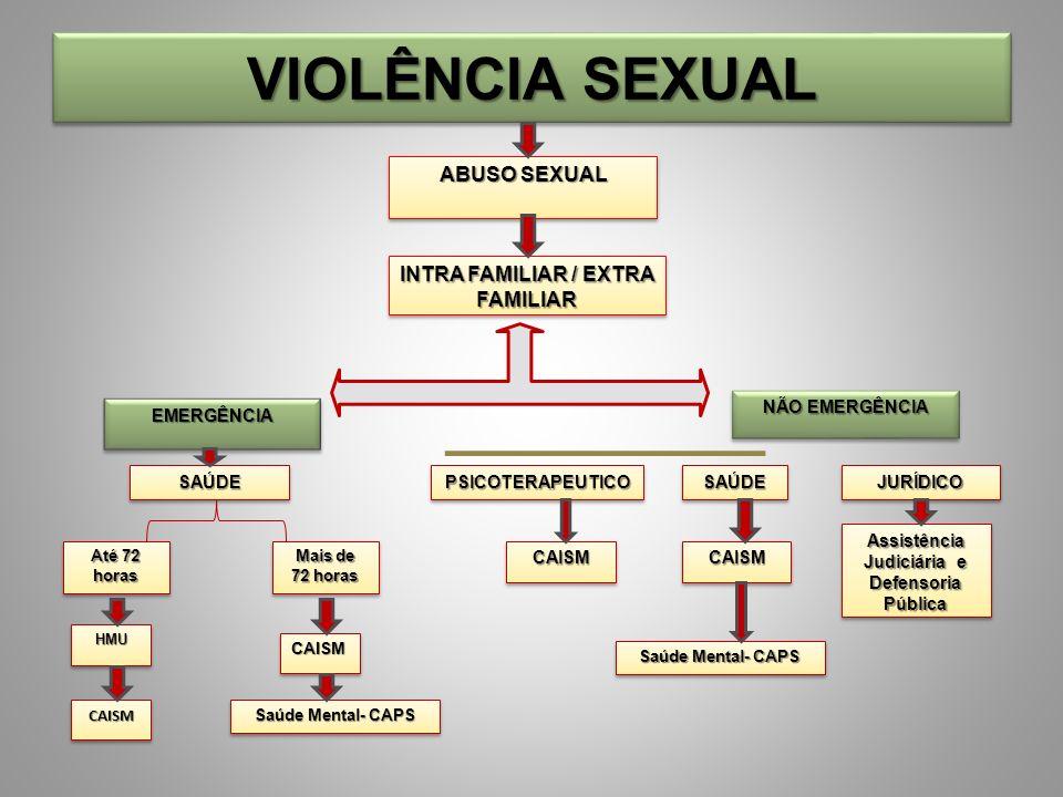 VIOLÊNCIA SEXUAL ABUSO SEXUAL INTRA FAMILIAR / EXTRA FAMILIAR EMERGÊNCIAEMERGÊNCIA NÃO EMERGÊNCIA SAÚDESAÚDEPSICOTERAPEUTICOPSICOTERAPEUTICOSAÚDESAÚDEJURÍDICOJURÍDICO Até 72 horas Mais de 72 horas CAISMCAISM Assistência Judiciária e Defensoria Pública HMUHMU CAISMCAISM CAISMCAISM Saúde Mental- CAPS CAISMCAISM