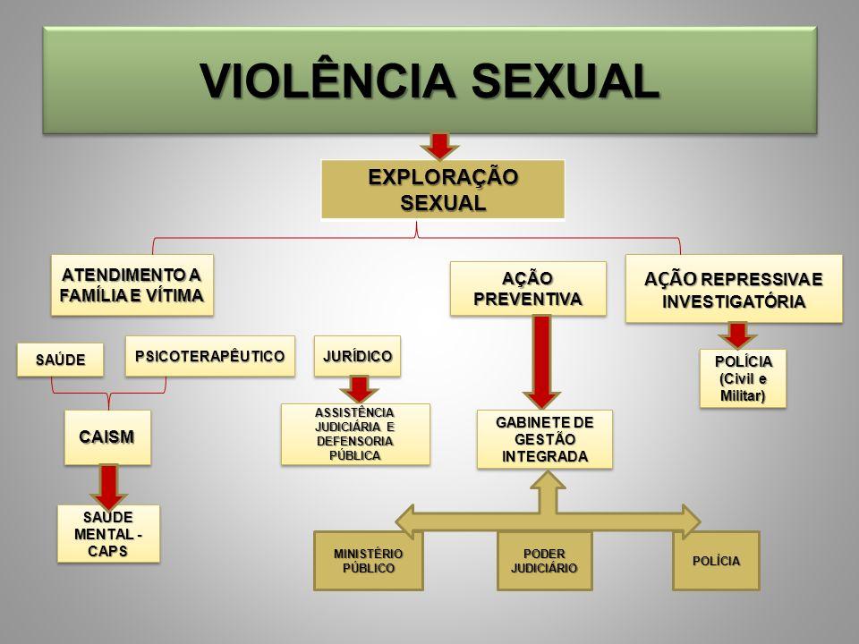 VIOLÊNCIA SEXUAL EXPLORAÇÃOSEXUAL ATENDIMENTO A FAMÍLIA E VÍTIMA AÇÃO PREVENTIVA AÇÃO REPRESSIVA E INVESTIGATÓRIA SAÚDESAÚDE PSICOTERAPÊUTICOPSICOTERA