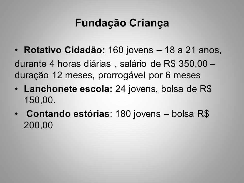 Fundação Criança Rotativo Cidadão: 160 jovens – 18 a 21 anos, durante 4 horas diárias, salário de R$ 350,00 – duração 12 meses, prorrogável por 6 mese