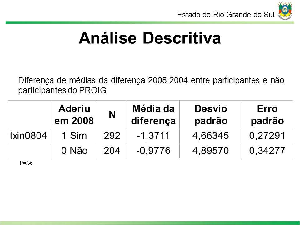 Análise Descritiva Estado do Rio Grande do Sul Diferença de médias da diferença 2008-2004 entre participantes e não participantes do PROIG Aderiu em 2