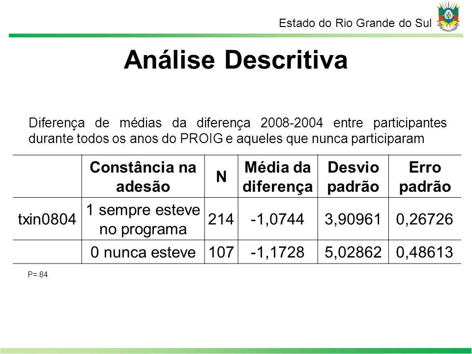 Análise Descritiva Estado do Rio Grande do Sul Diferença de médias da diferença 2008-2004 entre participantes durante todos os anos do PROIG e aqueles