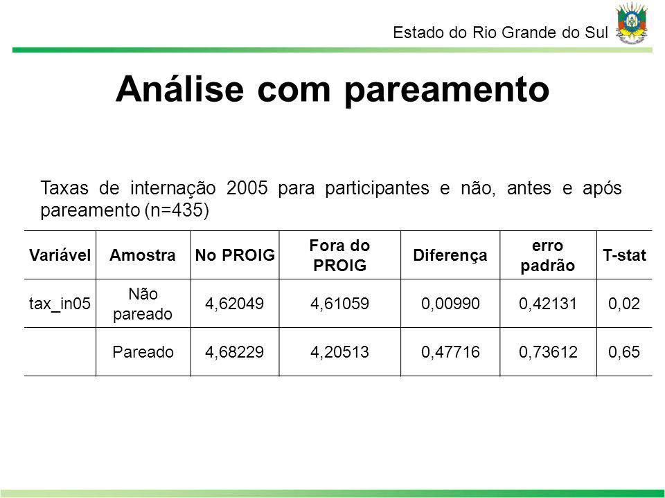 Estado do Rio Grande do Sul Taxas de internação 2005 para participantes e não, antes e após pareamento (n=435) VariávelAmostraNo PROIG Fora do PROIG D