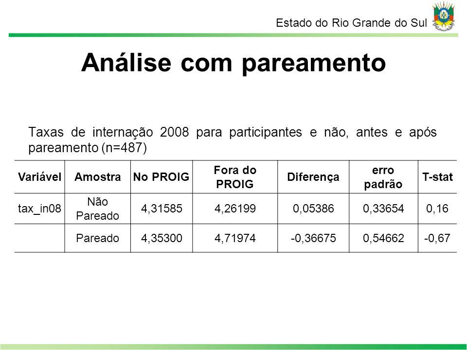Estado do Rio Grande do Sul Taxas de internação 2008 para participantes e não, antes e após pareamento (n=487) VariávelAmostraNo PROIG Fora do PROIG D