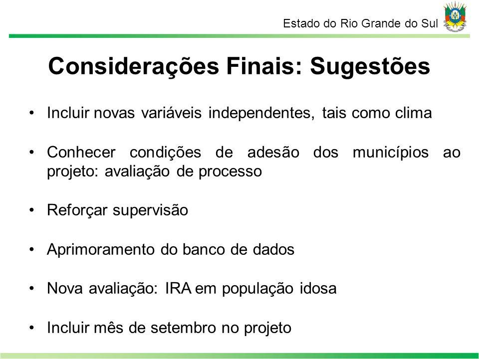 Estado do Rio Grande do Sul Considerações Finais: Sugestões Incluir novas variáveis independentes, tais como clima Conhecer condições de adesão dos mu
