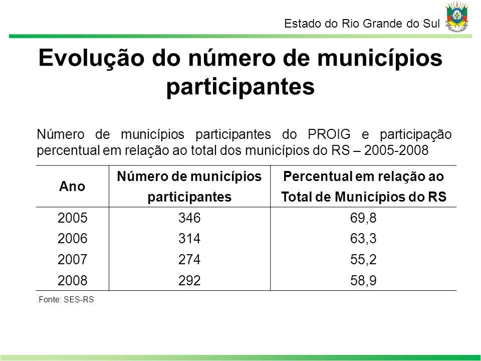 Evolução do número de municípios participantes Estado do Rio Grande do Sul Número de municípios participantes do PROIG e participação percentual em re