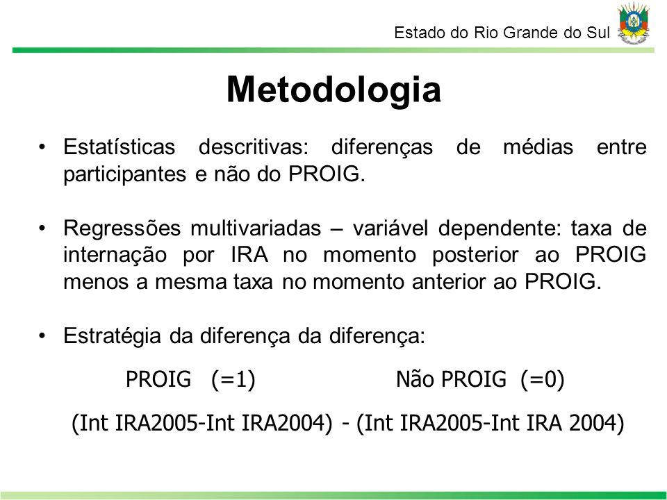 Metodologia Estado do Rio Grande do Sul Estatísticas descritivas: diferenças de médias entre participantes e não do PROIG. Regressões multivariadas –