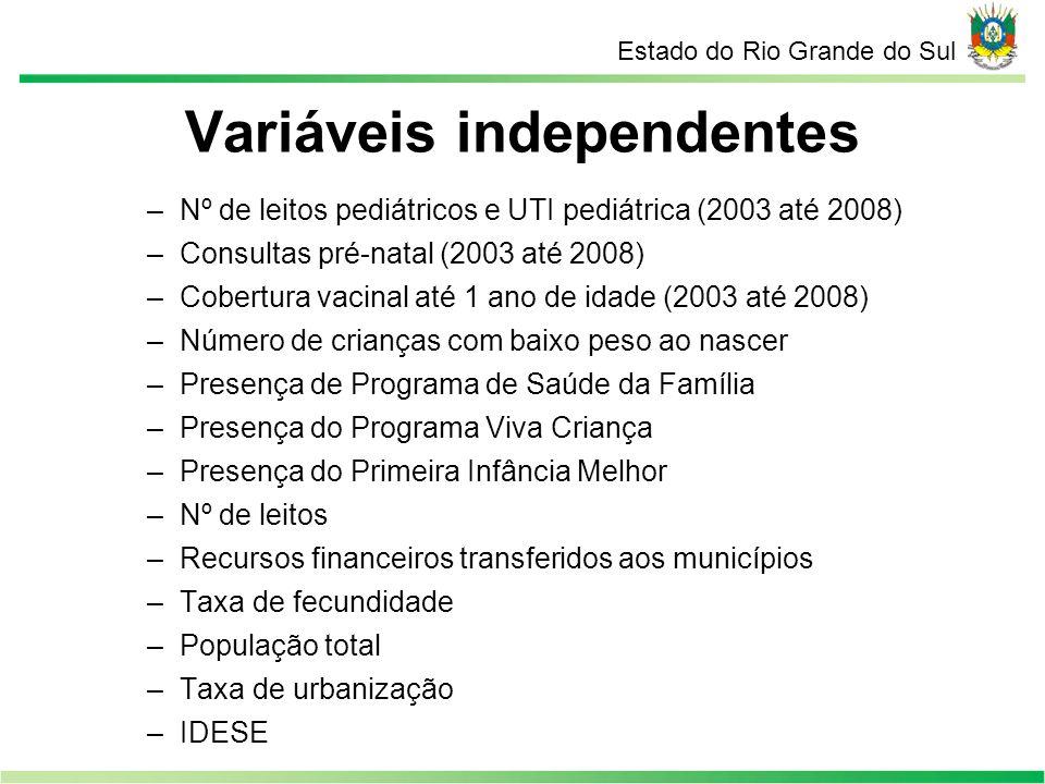 Variáveis independentes –Nº de leitos pediátricos e UTI pediátrica (2003 até 2008) –Consultas pré-natal (2003 até 2008) –Cobertura vacinal até 1 ano d
