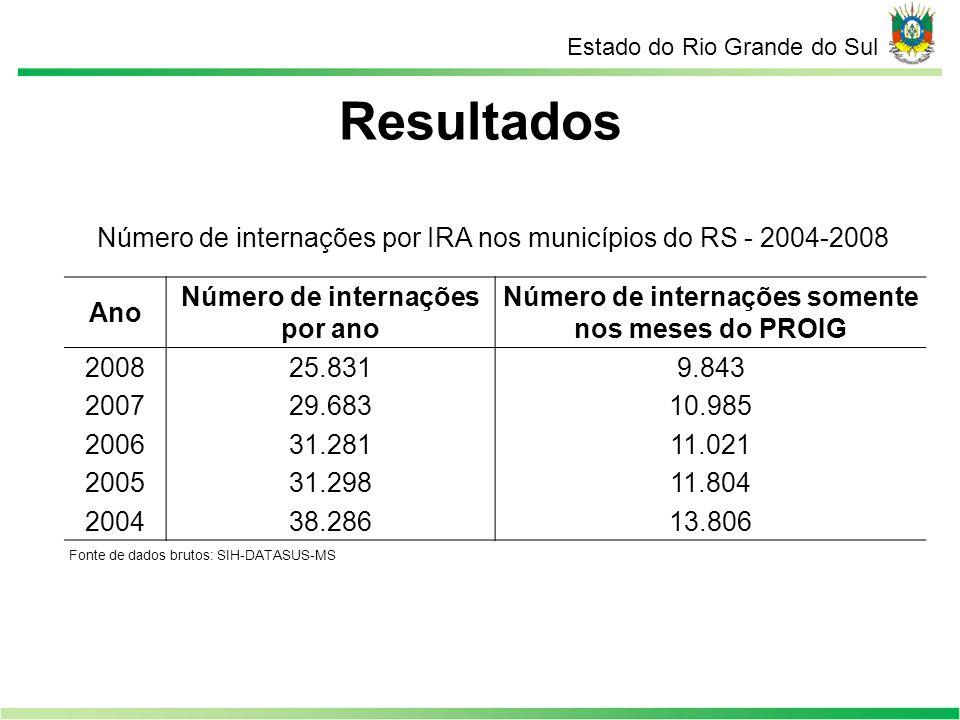 Resultados Estado do Rio Grande do Sul Número de internações por IRA nos municípios do RS - 2004-2008 Ano Número de internações por ano Número de inte