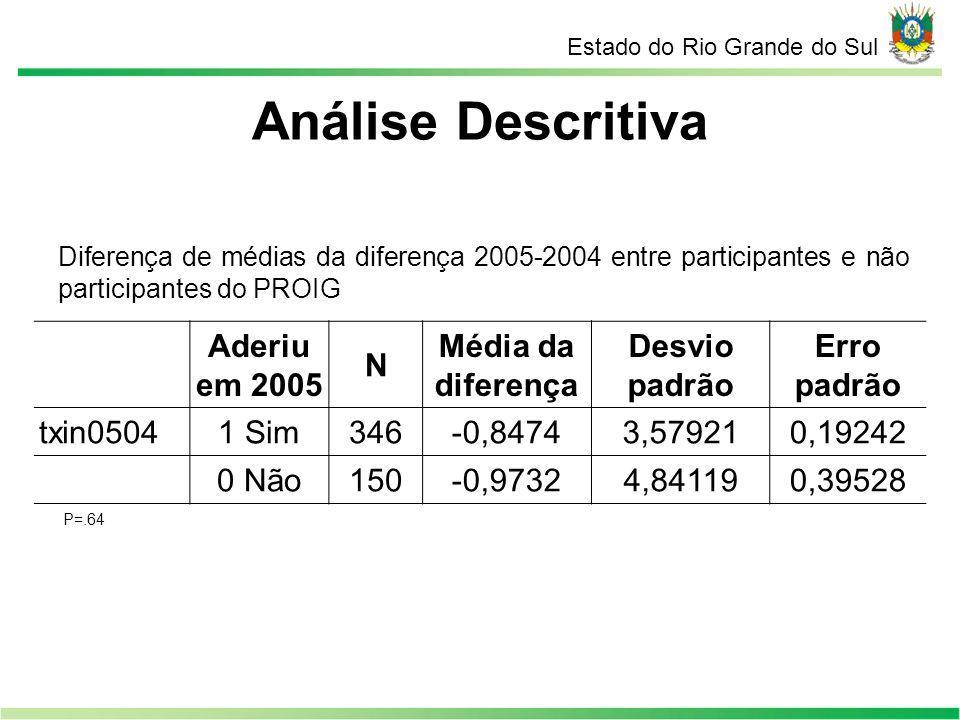 Análise Descritiva Estado do Rio Grande do Sul Diferença de médias da diferença 2008-2004 entre participantes e não participantes do PROIG Aderiu em 2008 N Média da diferença Desvio padrão Erro padrão txin08041 Sim292-1,37114,663450,27291 0 Não204-0,97764,895700,34277 P=.36