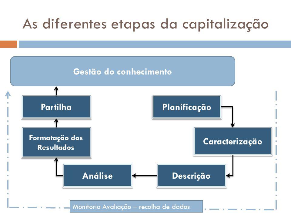 As diferentes etapas da capitalização Planificação Análise Formatação dos Resultados Caracterização Descrição Partilha Gestão do conhecimento Monitori