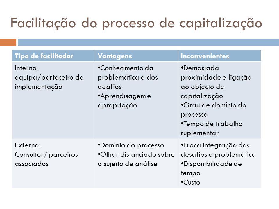 Facilitação do processo de capitalização Tipo de facilitadorVantagensInconvenientes Interno: equipa/parteceiro de implementação Conhecimento da proble