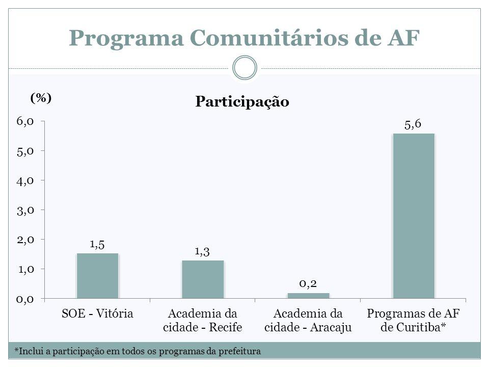 Programa Comunitários de AF *Inclui a participação em todos os programas da prefeitura (%)