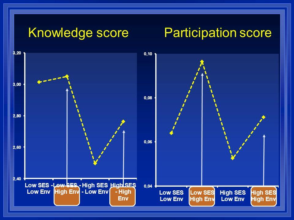 Knowledge scoreParticipation score