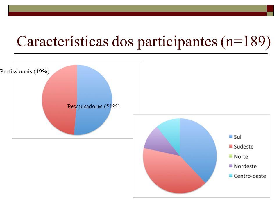 Características dos participantes (n=189) Pesquisadores (51%) Profissionais (49%)