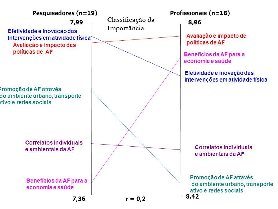 Classificação da Importância r = 0,2 Pesquisadores (n=19)Profissionais (n=18) 7,99 7,36 8,96 8,42 Promoção de AF através do ambiente urbano, transporte ativo e redes sociais Avaliação e impacto das políticas de AF Avaliação e impacto de políticas de AF Efetividade e inovação das Intervenções em atividade física Correlatos individuais e ambientais da AF Efetividade e inovação das intervenções em atividade física Correlatos individuais e ambientais da AF Promoção de AF através do ambiente urbano, transporte ativo e redes sociais Benefícios da AF para a economia e saúde Benefícios da AF para a economia e saúde