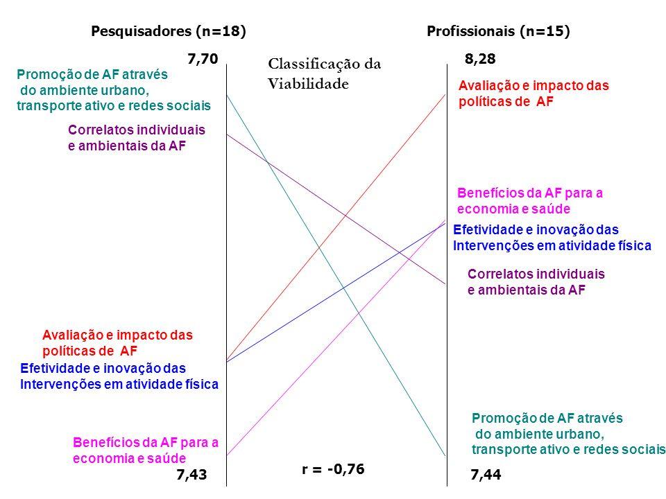 r = -0,76 Pesquisadores (n=18)Profissionais (n=15) 7,70 7,43 8,28 7,44 Classificação da Viabilidade Efetividade e inovação das Intervenções em atividade física Efetividade e inovação das Intervenções em atividade física Avaliação e impacto das políticas de AF Avaliação e impacto das políticas de AF Promoção de AF através do ambiente urbano, transporte ativo e redes sociais Promoção de AF através do ambiente urbano, transporte ativo e redes sociais Correlatos individuais e ambientais da AF Correlatos individuais e ambientais da AF Benefícios da AF para a economia e saúde Benefícios da AF para a economia e saúde