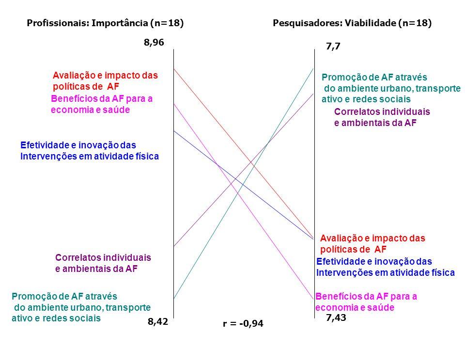 r = -0,94 Profissionais: Importância (n=18)Pesquisadores: Viabilidade (n=18) 8,96 8,42 7,7 7,43 Promoção de AF através do ambiente urbano, transporte ativo e redes sociais Promoção de AF através do ambiente urbano, transporte ativo e redes sociais Correlatos individuais e ambientais da AF Correlatos individuais e ambientais da AF Avaliação e impacto das políticas de AF Avaliação e impacto das políticas de AF Efetividade e inovação das Intervenções em atividade física Efetividade e inovação das Intervenções em atividade física Benefícios da AF para a economia e saúde Benefícios da AF para a economia e saúde