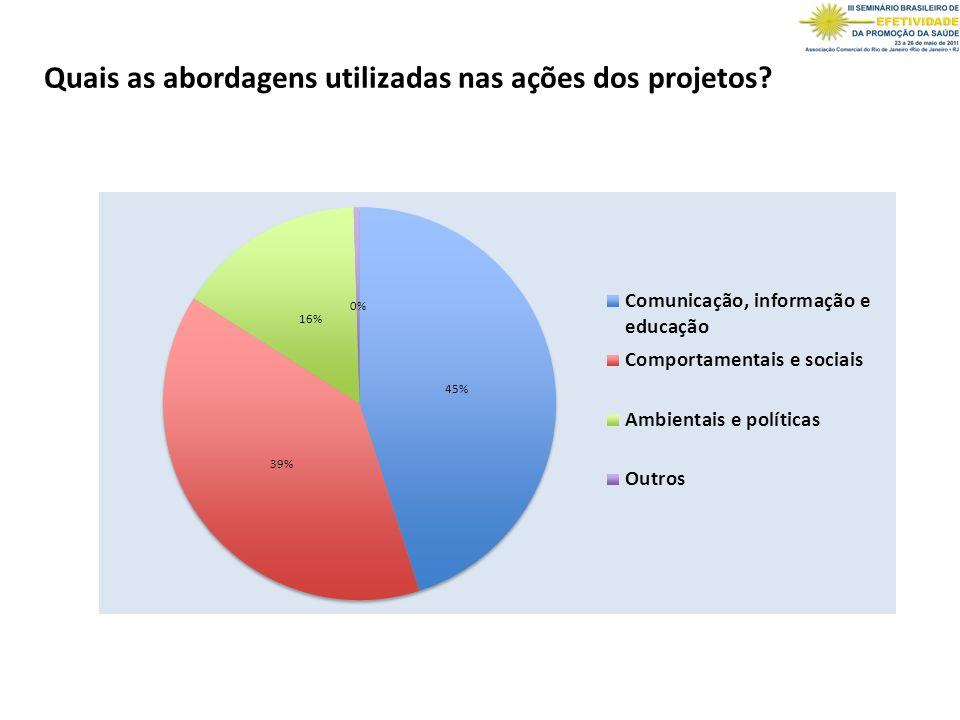 Quais as abordagens utilizadas nas ações dos projetos?