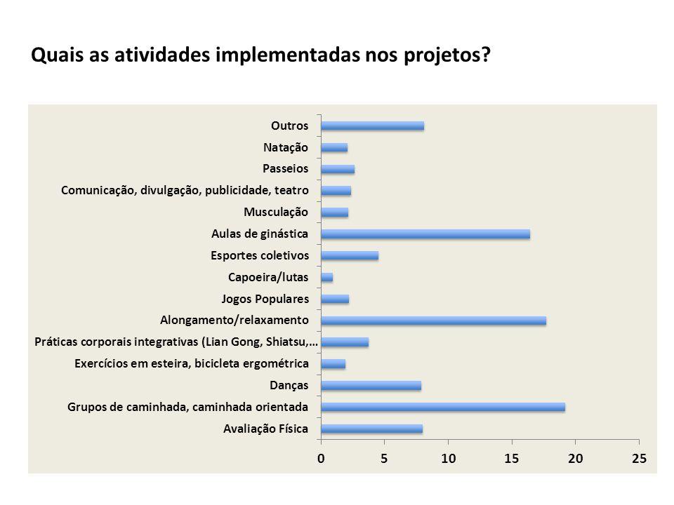 2.Correlatos individuais e ambientais da AF 1. Avaliação e impacto das Políticas de AF 3.