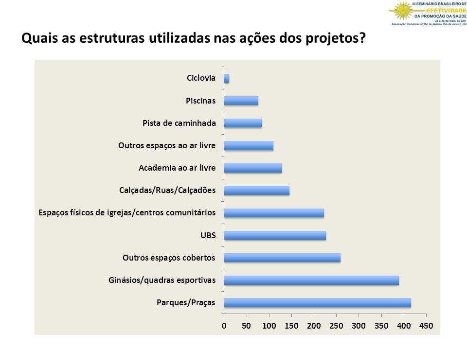 Quais as estruturas utilizadas nas ações dos projetos?