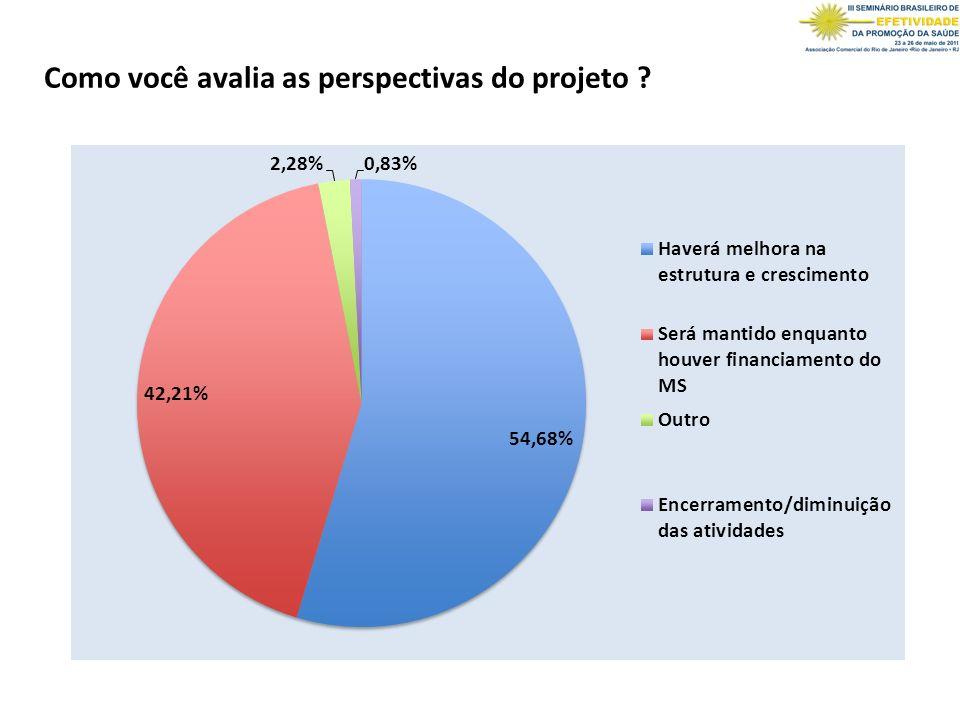 Como você avalia as perspectivas do projeto ?