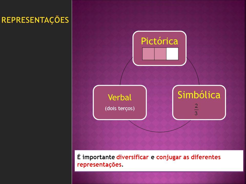 Pictórica Simbólica Verbal (dois terços) É importante diversificar e conjugar as diferentes representações.