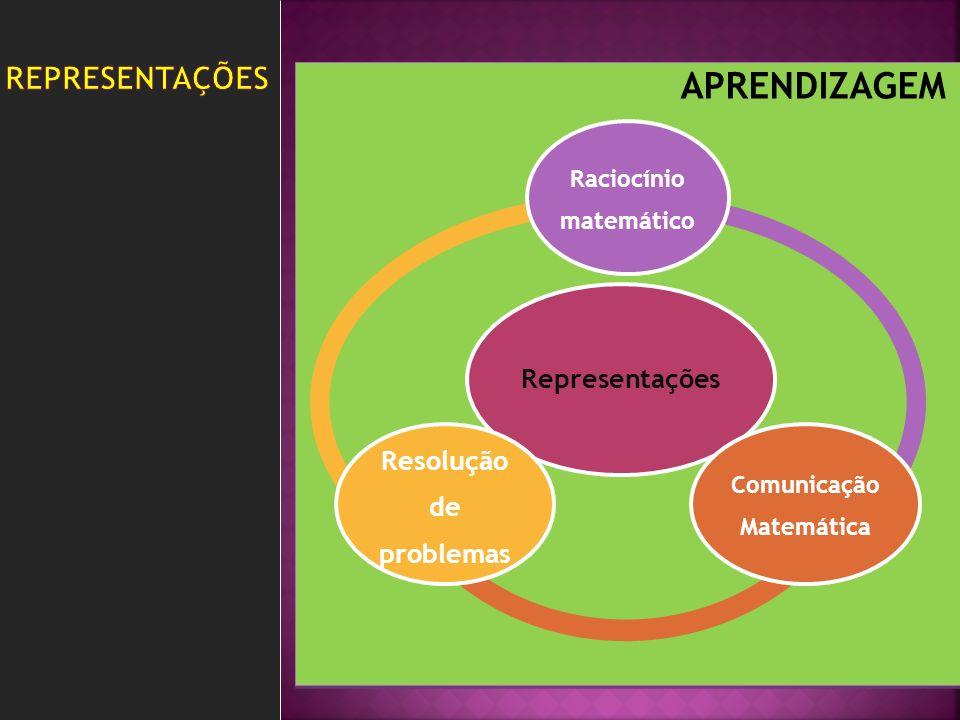 Representações Raciocínio matemático Comunicação Matemática Resolução de problemas APRENDIZAGEM