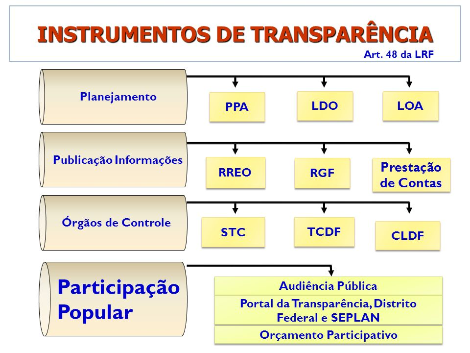 INSTRUMENTOS DE TRANSPARÊNCIA Art. 48 da LRF Publicação Informações RREO RGF Prestação de Contas Planejamento LDO LOA PPA Órgãos de Controle STC TCDF