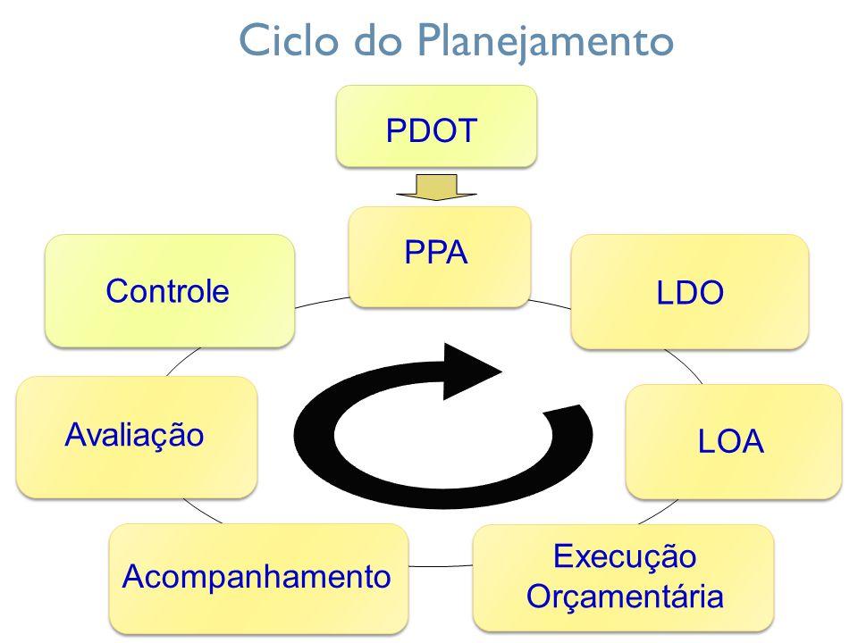 Ciclo do Planejamento PDOT Controle Avaliação Acompanhamento Execução Orçamentária LOA LDO PPA