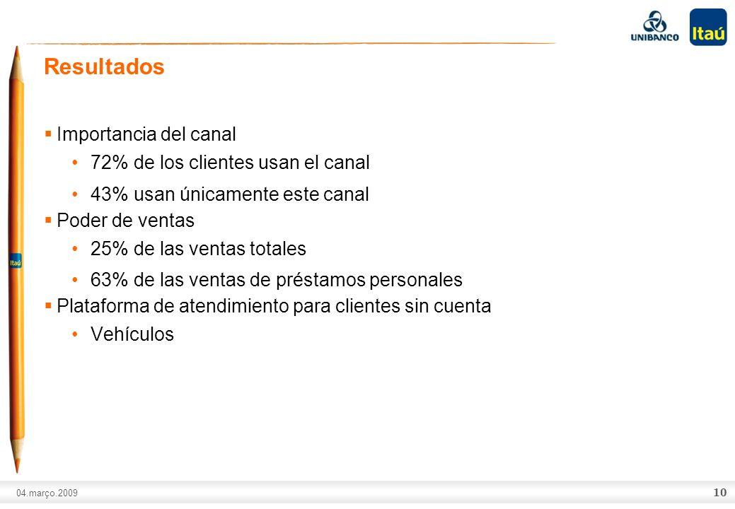 A marca Itaú não pode ser movimentada ou modificada. Número do slide: Arial normal corpo 10, escrito em preto. 04.março.2009 Importancia del canal 72%