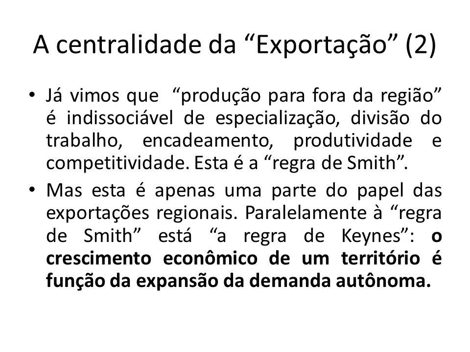 A centralidade da Exportação (2) Já vimos que produção para fora da região é indissociável de especialização, divisão do trabalho, encadeamento, produ
