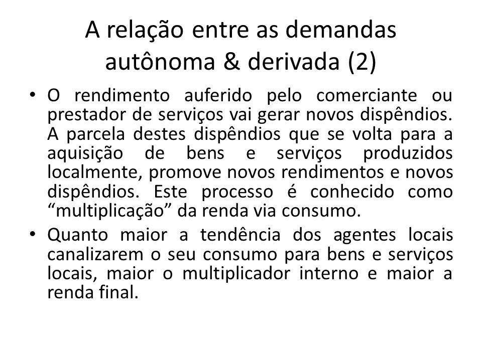 A relação entre as demandas autônoma & derivada (2) O rendimento auferido pelo comerciante ou prestador de serviços vai gerar novos dispêndios. A parc