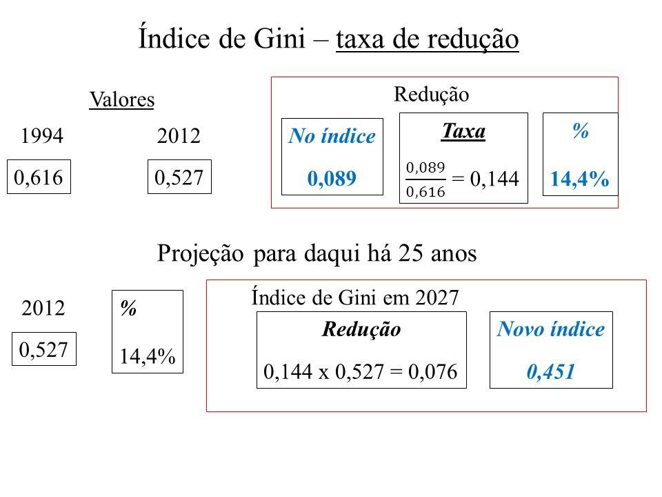 1994 38,7 2012 58,6 Aumento Valores N o domicílios 19,9 % 51,42% 2012 58,6 % 51,42% Rede coletora em 2027 Aumento 0,5142 x 58,6 = 30,13 N o de domicílios 88,73 Projeção para daqui há 25 anos Esgotamento Sanitário – taxa de aumento (reforço)