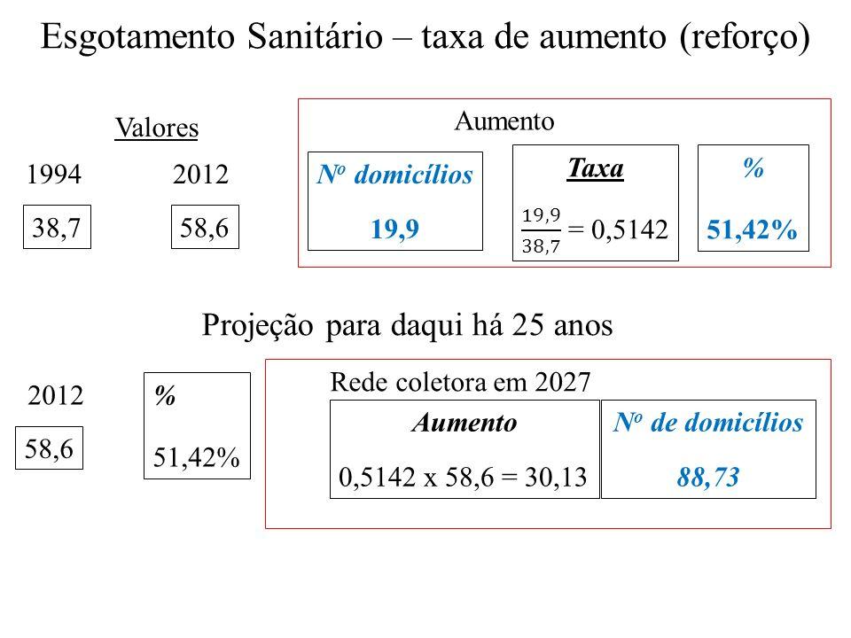 1994 38,7 2012 58,6 Aumento Valores N o domicílios 19,9 % 51,42% 2012 58,6 % 51,42% Rede coletora em 2027 Aumento 0,5142 x 58,6 = 30,13 N o de domicíl