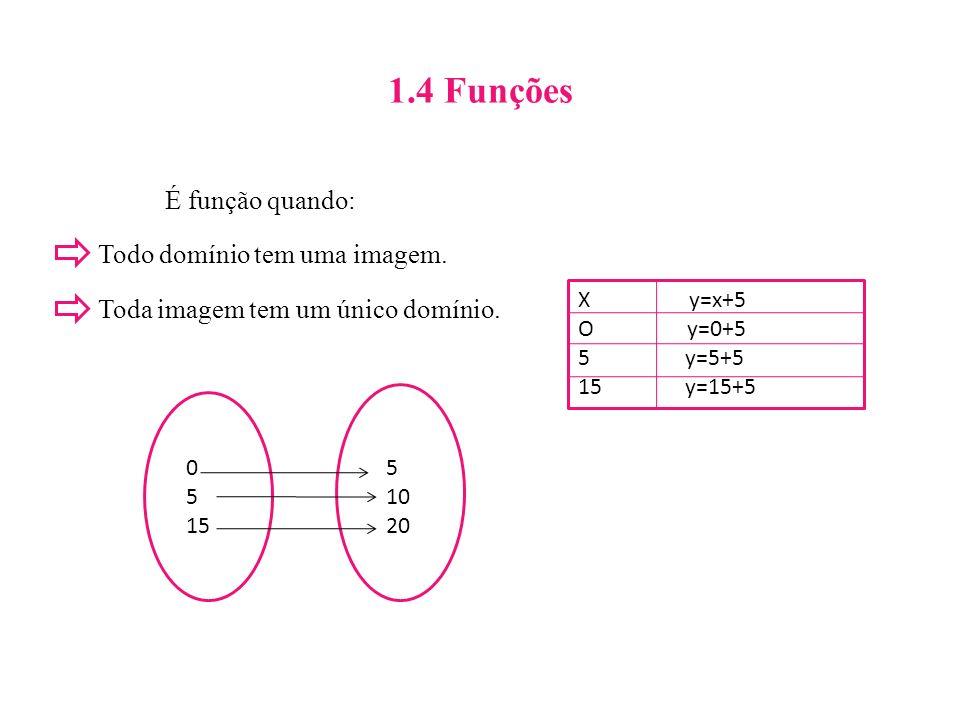 1.4 Funções É função quando: Todo domínio tem uma imagem. Toda imagem tem um único domínio. 0 5 15 5 10 20 X y=x+5 O y=0+5 5 y=5+5 15 y=15+5
