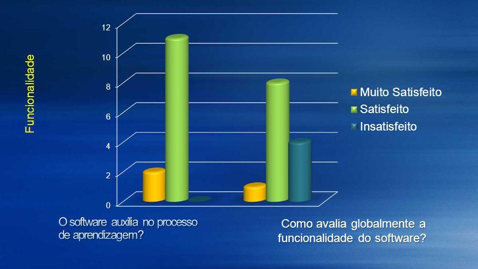 Como avalia globalmente a funcionalidade do software? Como avalia globalmente a funcionalidade do software? Funcionalidade