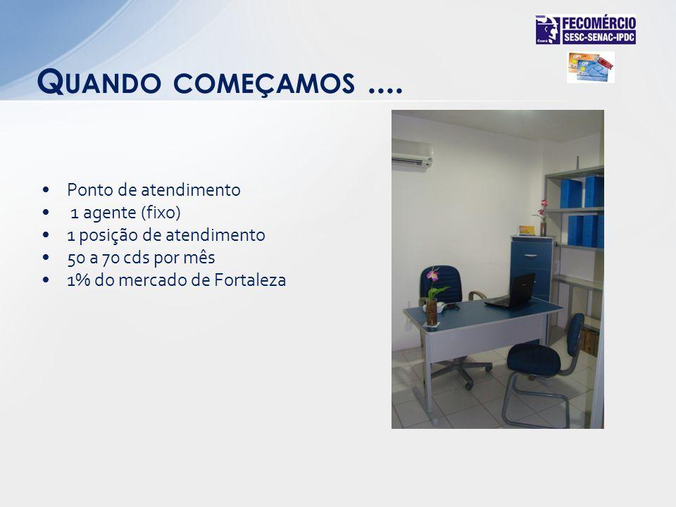 Ponto de atendimento 1 agente (fixo) 1 posição de atendimento 50 a 70 cds por mês 1% do mercado de Fortaleza Q UANDO COMEÇAMOS....