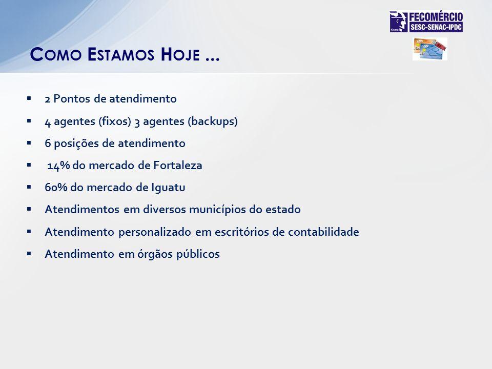 2 Pontos de atendimento 4 agentes (fixos) 3 agentes (backups) 6 posições de atendimento 14% do mercado de Fortaleza 60% do mercado de Iguatu Atendimentos em diversos municípios do estado Atendimento personalizado em escritórios de contabilidade Atendimento em órgãos públicos C OMO E STAMOS H OJE...