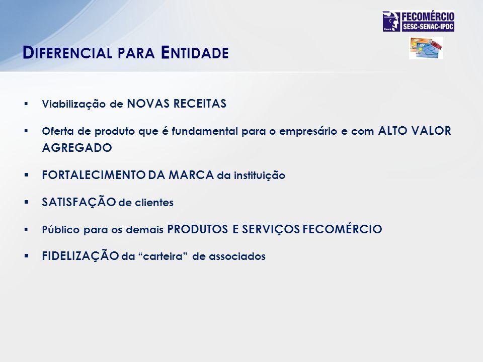 Viabilização de NOVAS RECEITAS Oferta de produto que é fundamental para o empresário e com ALTO VALOR AGREGADO FORTALECIMENTO DA MARCA da instituição SATISFAÇÃO de clientes Público para os demais PRODUTOS E SERVIÇOS FECOMÉRCIO FIDELIZAÇÃO da carteira de associados D IFERENCIAL PARA E NTIDADE