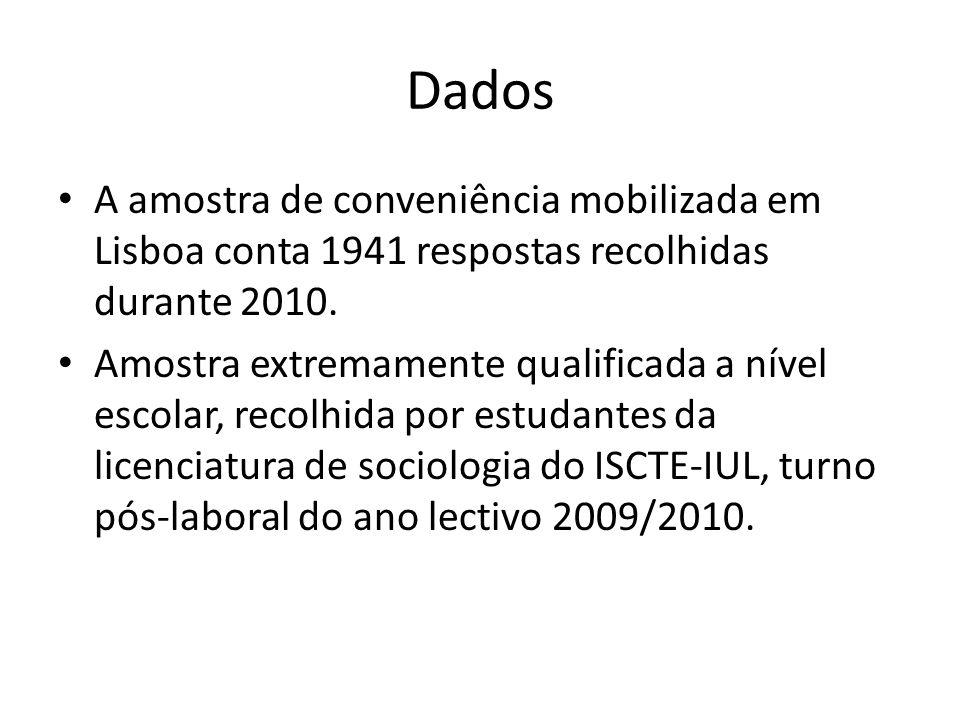 Dados A amostra de conveniência mobilizada em Lisboa conta 1941 respostas recolhidas durante 2010. Amostra extremamente qualificada a nível escolar, r